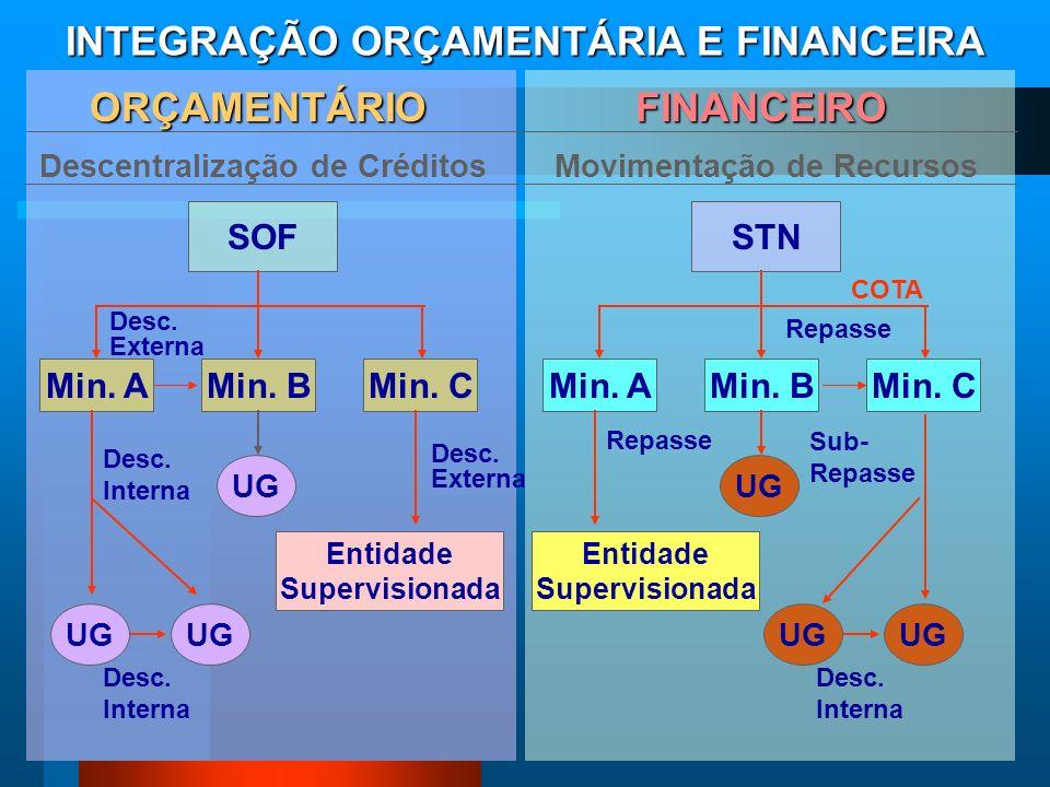 INTEGRAÇÃO ORÇAMENTÁRIA E FINANCEIRA ORÇAMENTÁRIO FINANCEIRO