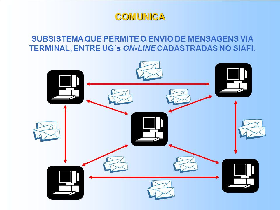 COMUNICASUBSISTEMA QUE PERMITE O ENVIO DE MENSAGENS VIA TERMINAL, ENTRE UG´s ON-LINE CADASTRADAS NO SIAFI.
