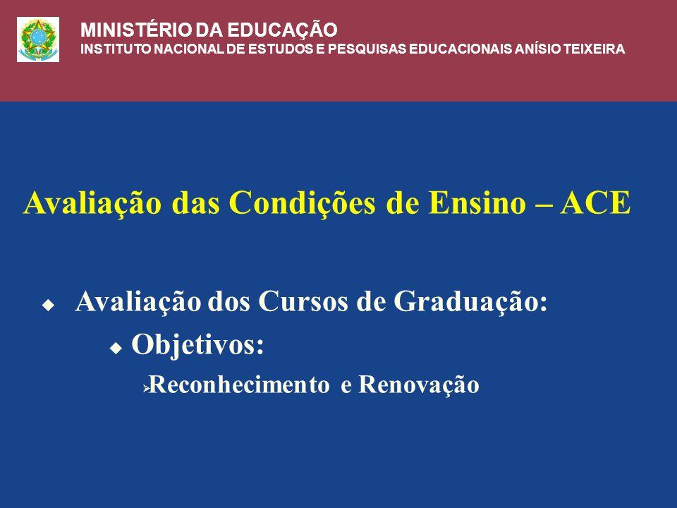Avaliação das Condições de Ensino – ACE