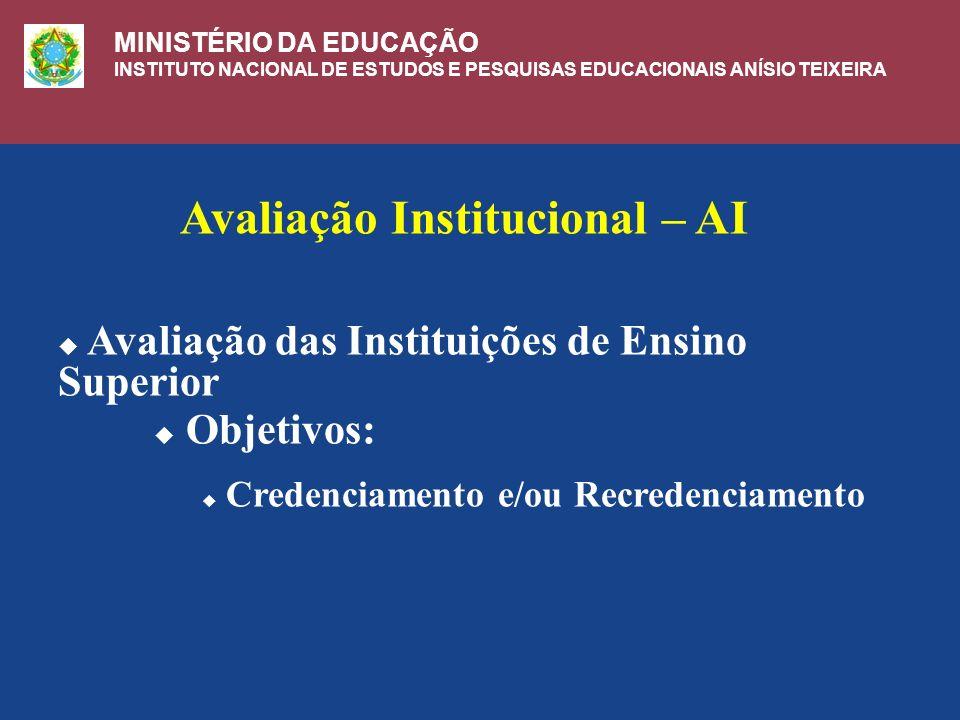 Avaliação Institucional – AI