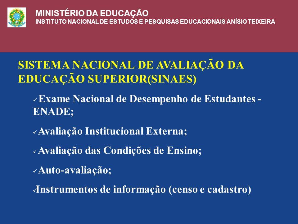 SISTEMA NACIONAL DE AVALIAÇÃO DA EDUCAÇÃO SUPERIOR(SINAES)