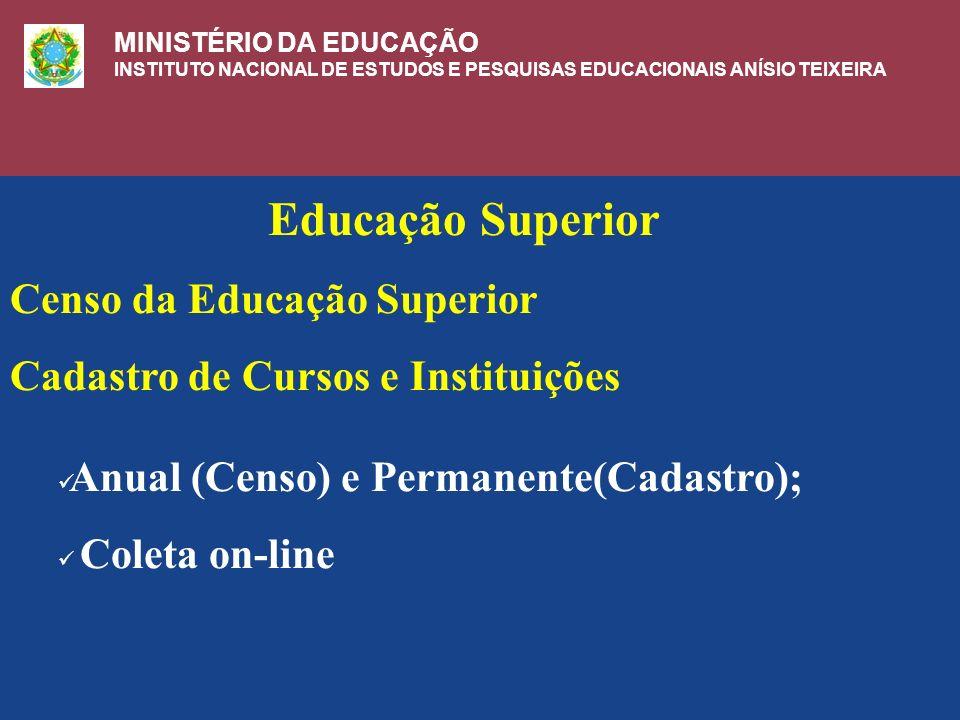 Educação Superior Censo da Educação Superior