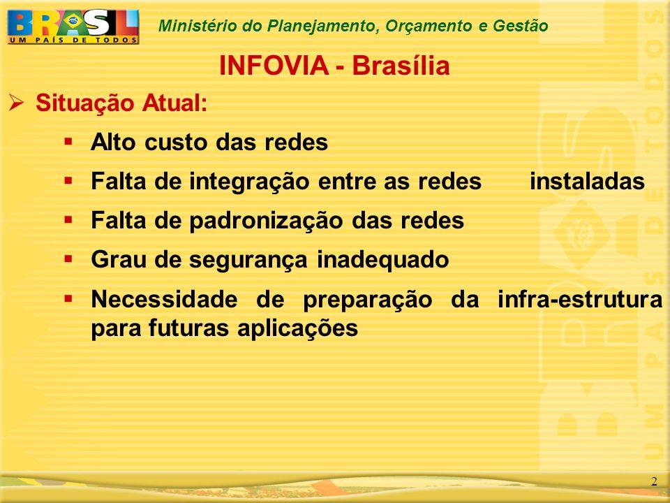 INFOVIA - Brasília Situação Atual: Alto custo das redes