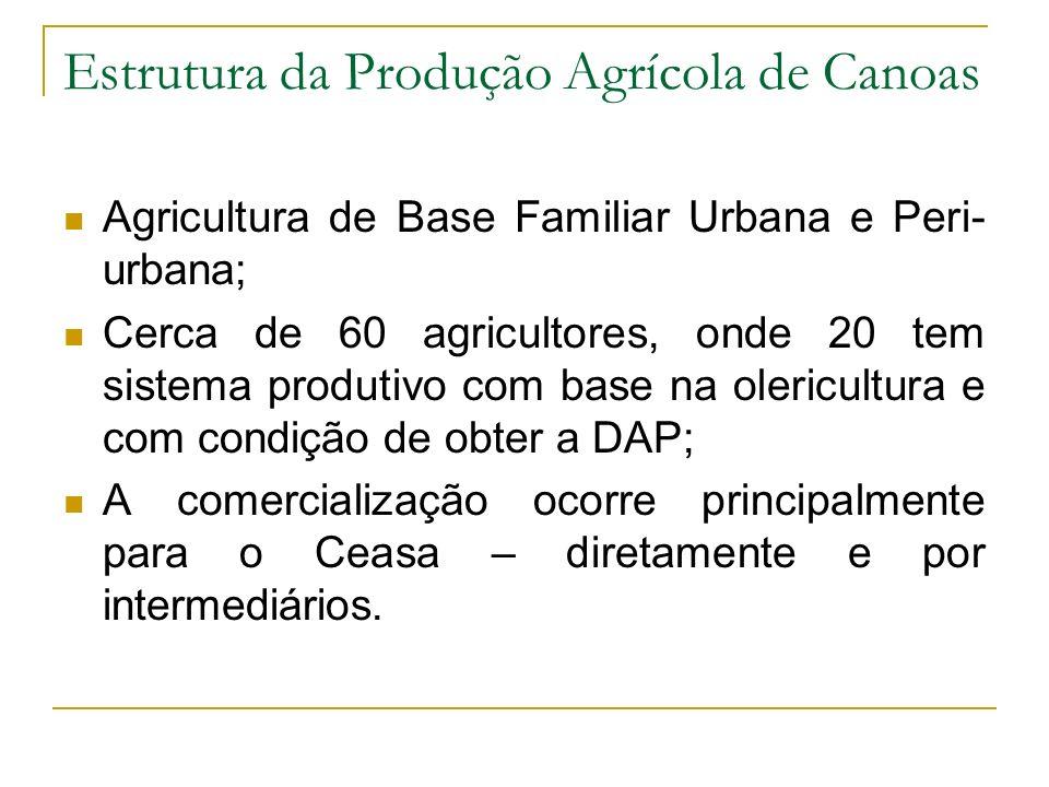 Estrutura da Produção Agrícola de Canoas