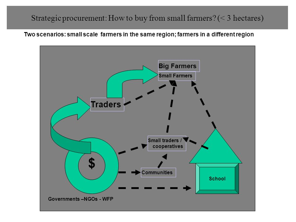 Strategic procurement: How to buy from small farmers (< 3 hectares)
