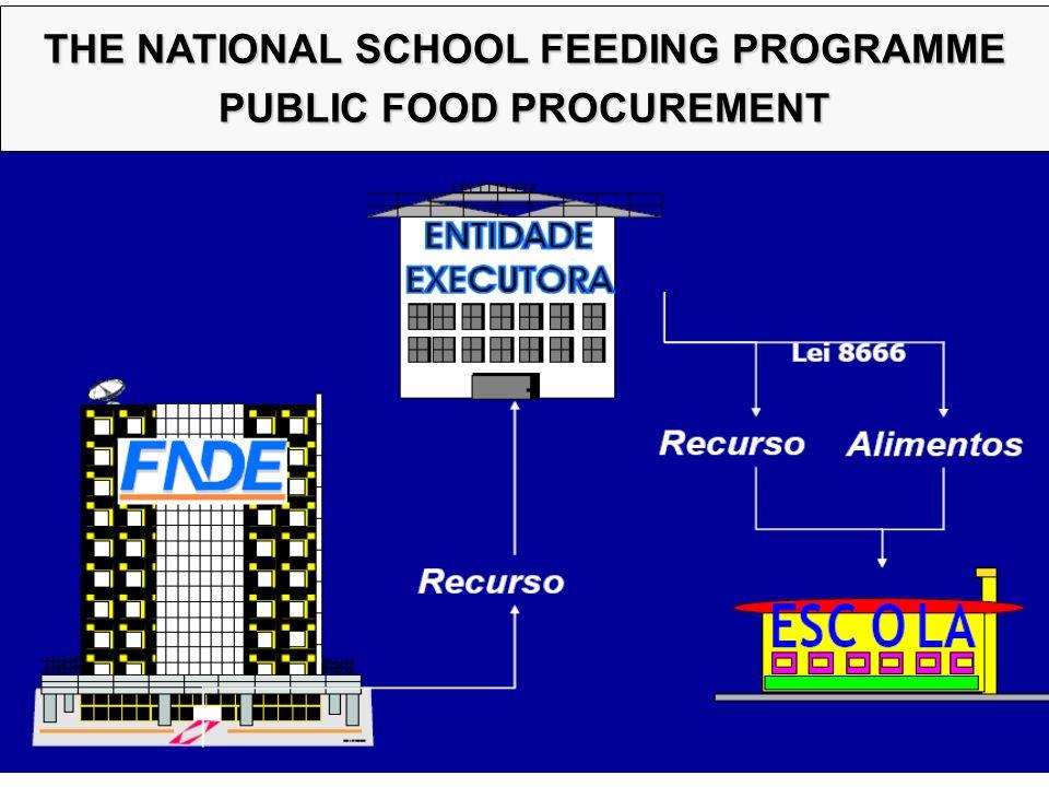THE NATIONAL SCHOOL FEEDING PROGRAMME PUBLIC FOOD PROCUREMENT