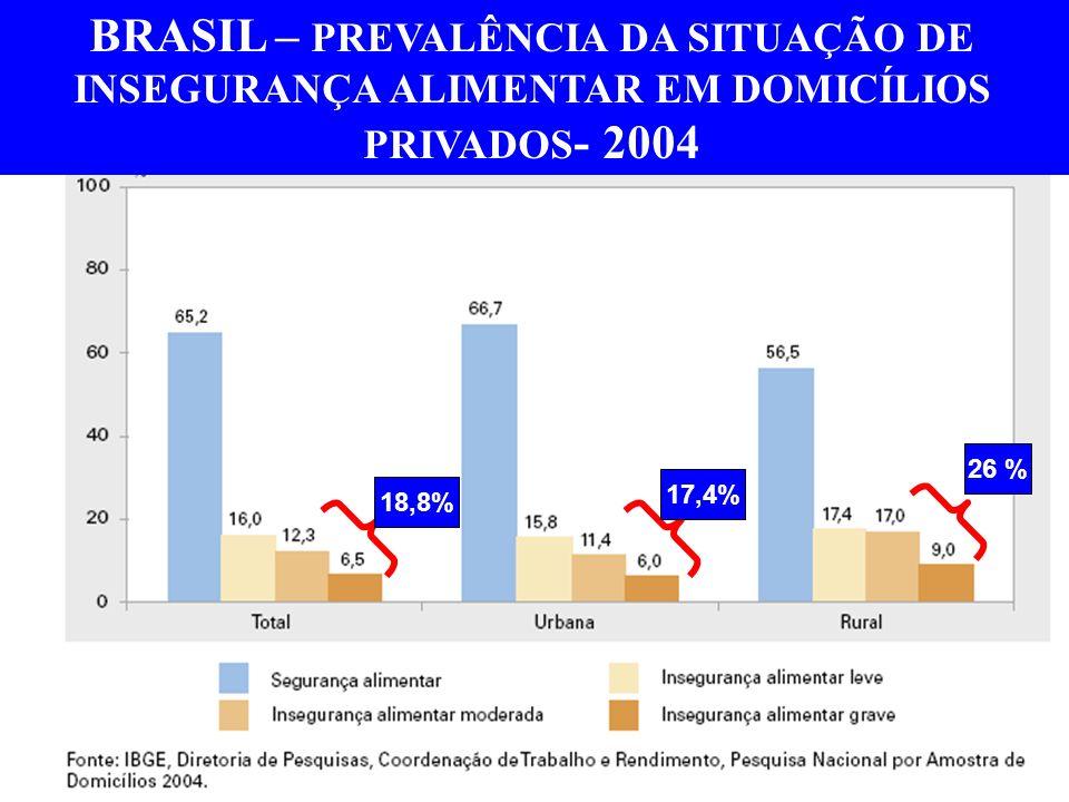 BRASIL – PREVALÊNCIA DA SITUAÇÃO DE INSEGURANÇA ALIMENTAR EM DOMICÍLIOS PRIVADOS- 2004