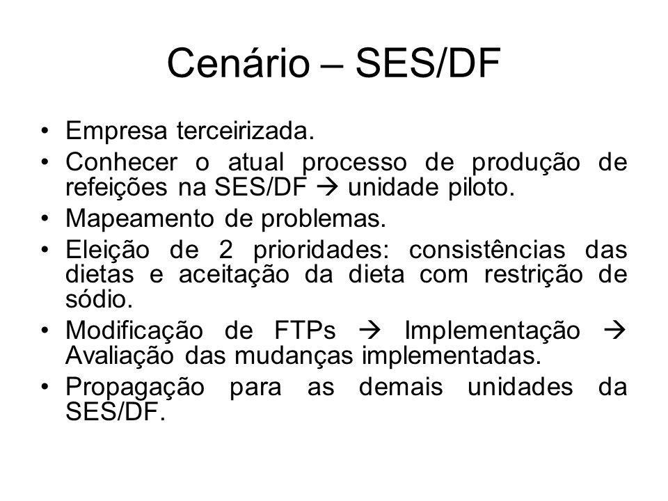 Cenário – SES/DF Empresa terceirizada.