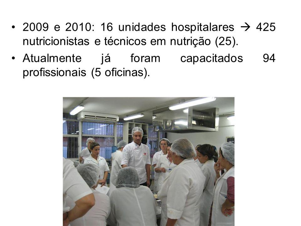 2009 e 2010: 16 unidades hospitalares  425 nutricionistas e técnicos em nutrição (25).