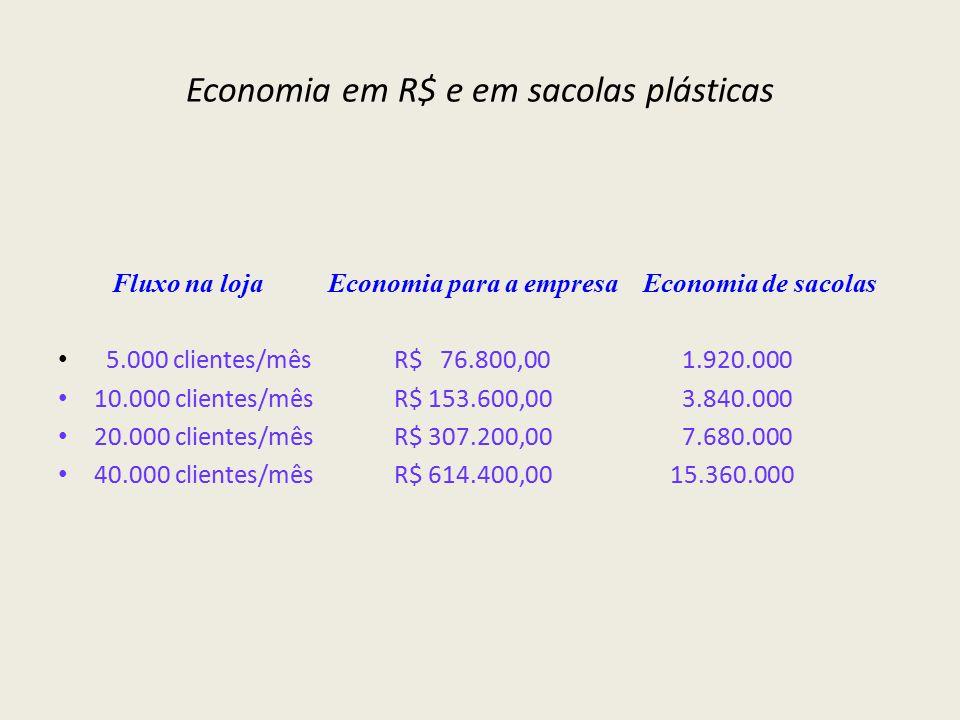 Economia em R$ e em sacolas plásticas