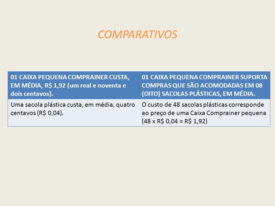 COMPARATIVOS 01 CAIXA PEQUENA COMPRAINER CUSTA, EM MÉDIA, R$ 1,92 (um real e noventa e dois centavos).