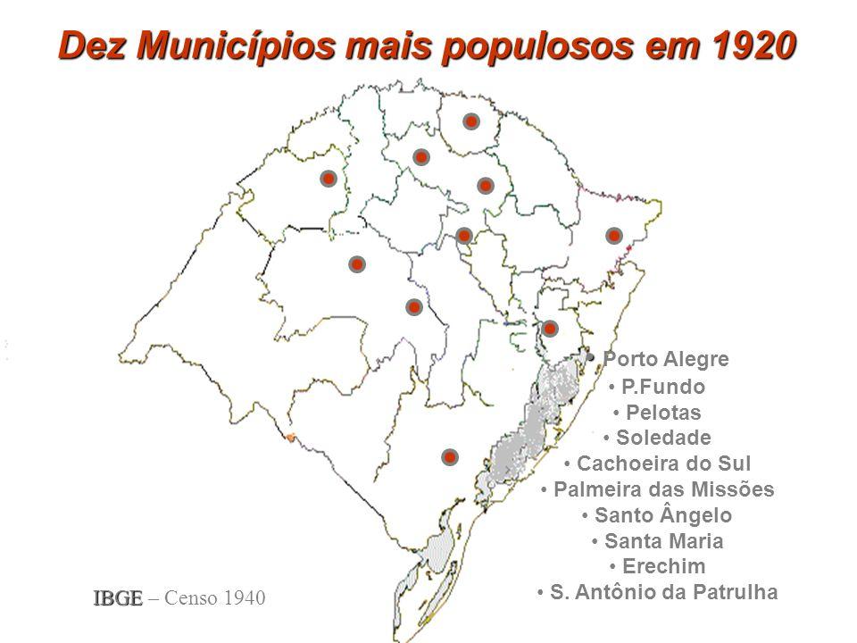 Dez Municípios mais populosos em 1920