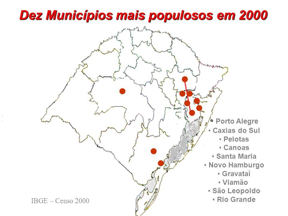 Dez Municípios mais populosos em 2000