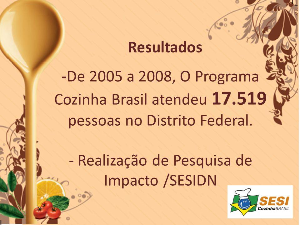 Resultados -De 2005 a 2008, O Programa Cozinha Brasil atendeu 17.519 pessoas no Distrito Federal.