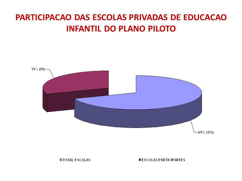 PARTICIPACAO DAS ESCOLAS PRIVADAS DE EDUCACAO INFANTIL DO PLANO PILOTO