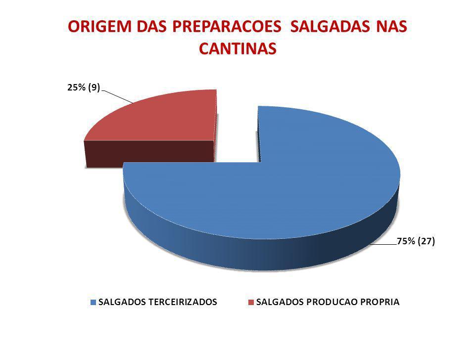 ORIGEM DAS PREPARACOES SALGADAS NAS CANTINAS