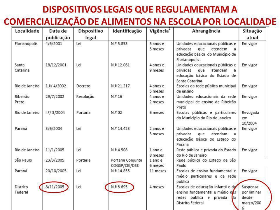DISPOSITIVOS LEGAIS QUE REGULAMENTAM A COMERCIALIZAÇÃO DE ALIMENTOS NA ESCOLA POR LOCALIDADE