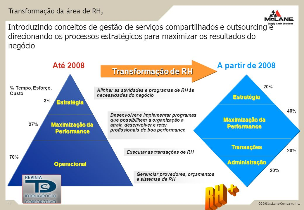 Maximização da Performance Maximização da Performance