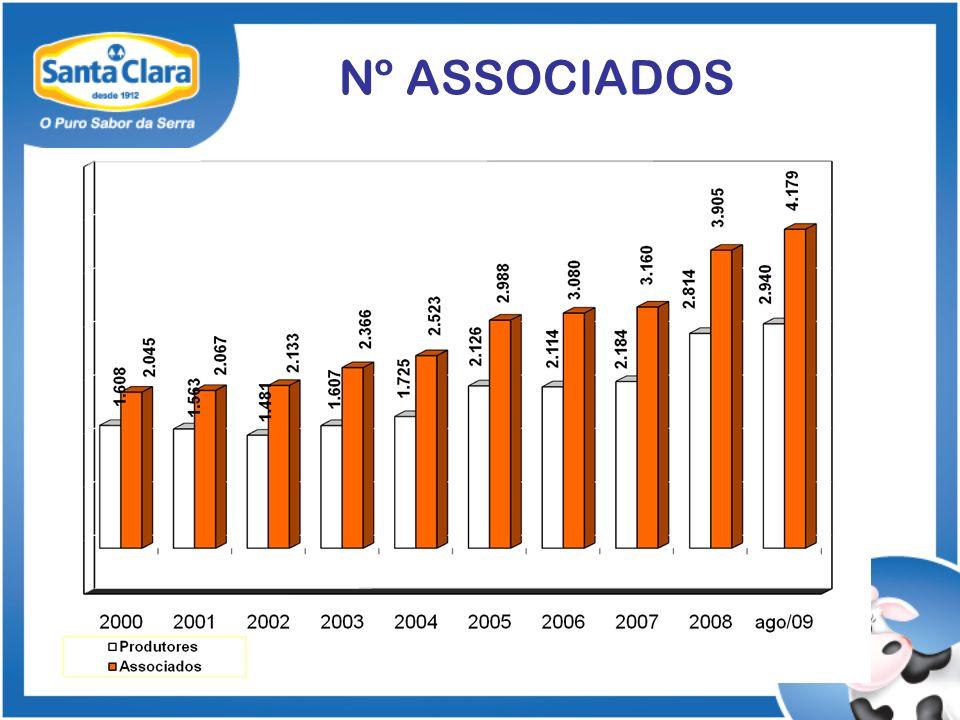 Nº ASSOCIADOS