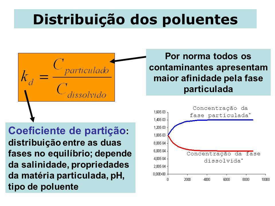 Distribuição dos poluentes