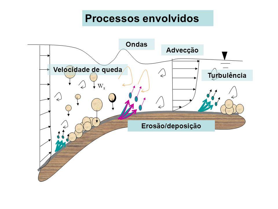 Processos envolvidos Ondas Advecção Velocidade de queda Turbulência