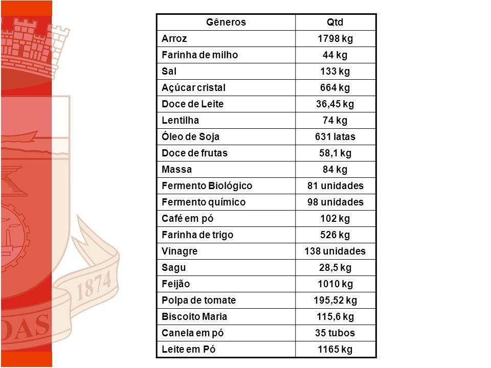 Gêneros Qtd. Arroz. 1798 kg. Farinha de milho. 44 kg. Sal. 133 kg. Açúcar cristal. 664 kg. Doce de Leite.