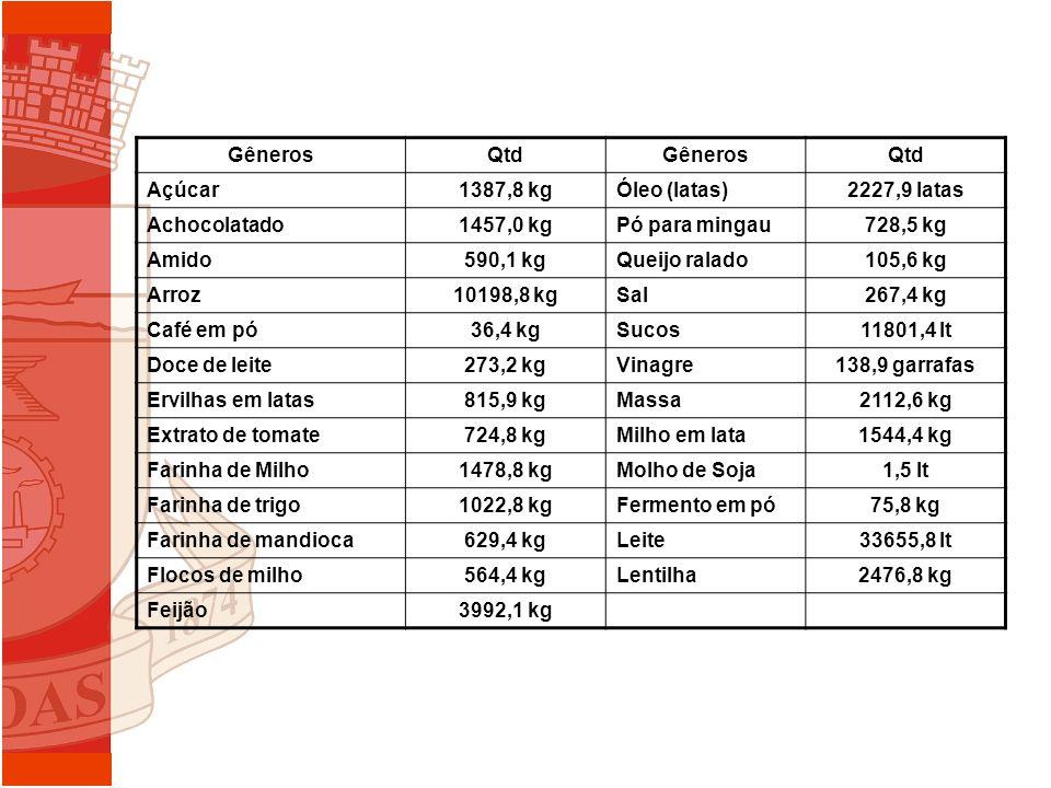 Gêneros Qtd. Açúcar. 1387,8 kg. Óleo (latas) 2227,9 latas. Achocolatado. 1457,0 kg. Pó para mingau.