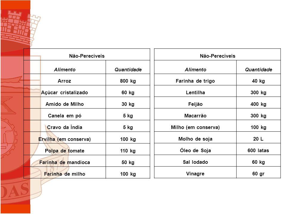 Não-Perecíveis Alimento. Quantidade. Arroz. 800 kg. Açúcar cristalizado. 60 kg. Amido de Milho.