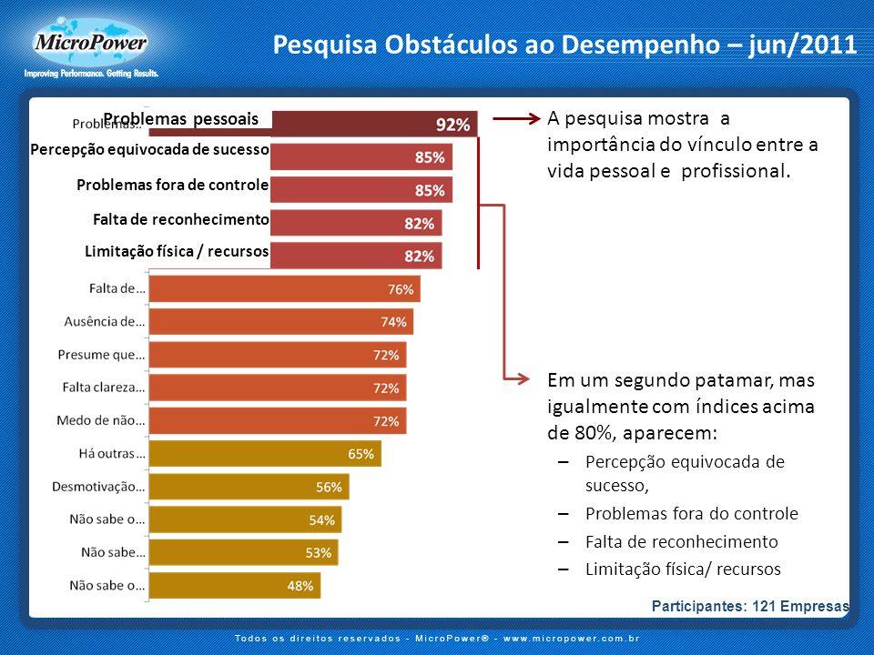 Pesquisa Obstáculos ao Desempenho – jun/2011