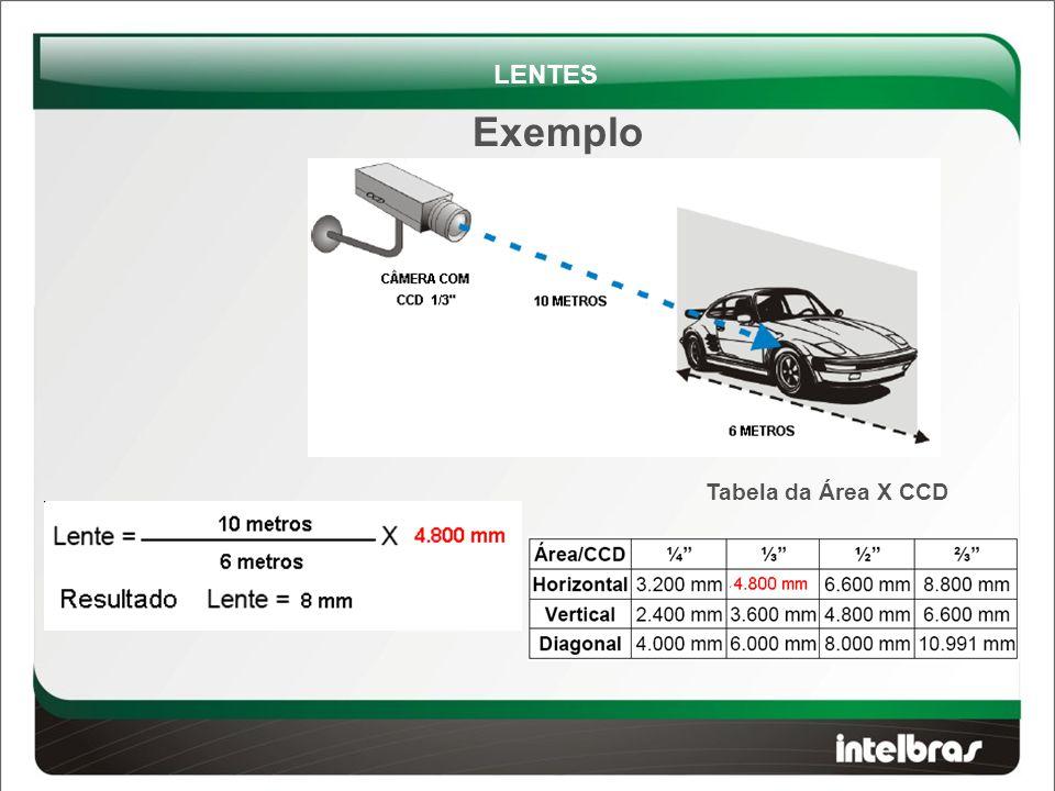 LENTES Exemplo Tabela da Área X CCD
