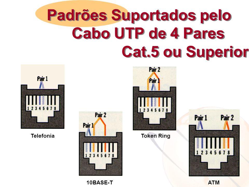 Padrões Suportados pelo Cabo UTP de 4 Pares Cat.5 ou Superior