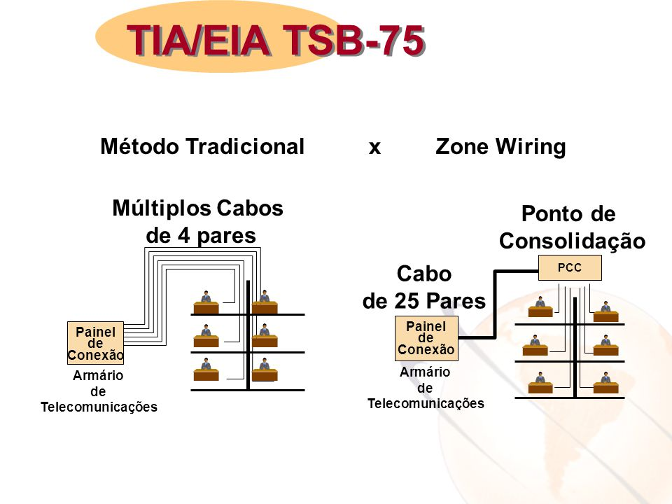 Método Tradicional x Zone Wiring