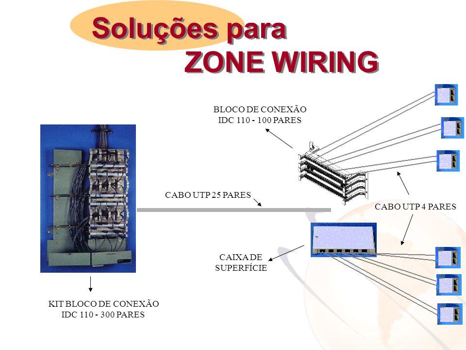 Soluções para ZONE WIRING BLOCO DE CONEXÃO IDC 110 - 100 PARES