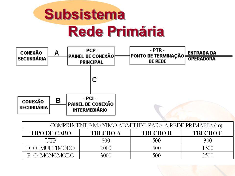 Subsistema Rede Primária