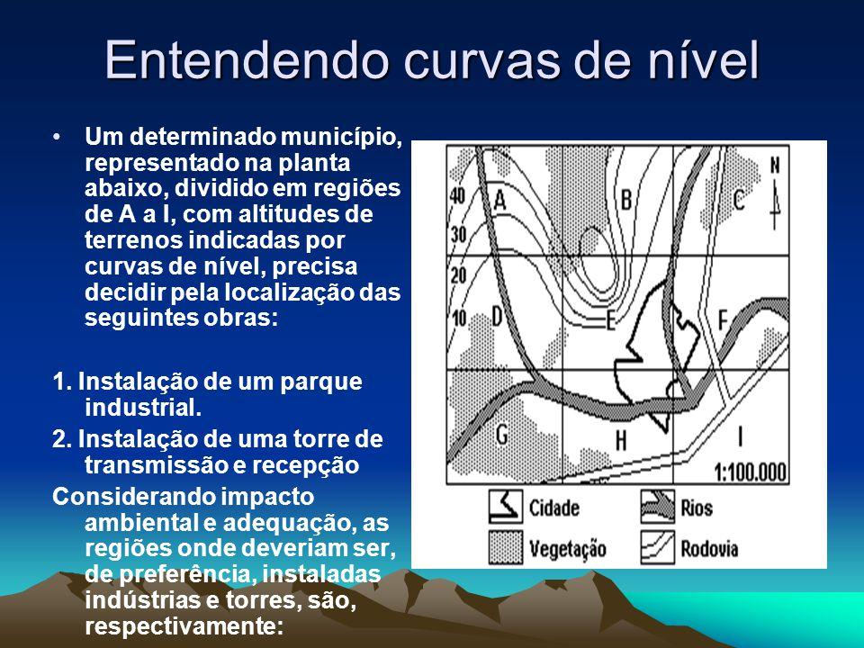 Entendendo curvas de nível
