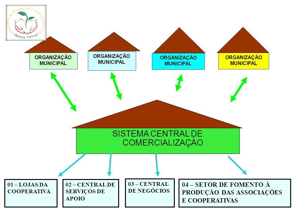 SISTEMA CENTRAL DE COMERCIALIZAÇÀO