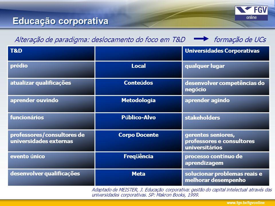 Educação corporativaAlteração de paradigma: deslocamento do foco em T&D. Alteração de paradigma: deslocamento do foco em T&D formação de UCs.