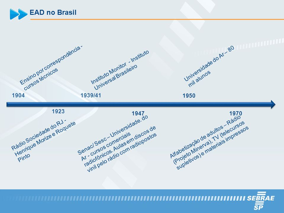EAD no Brasil 1904 Ensino por correspondência - cursos técnicos 1923