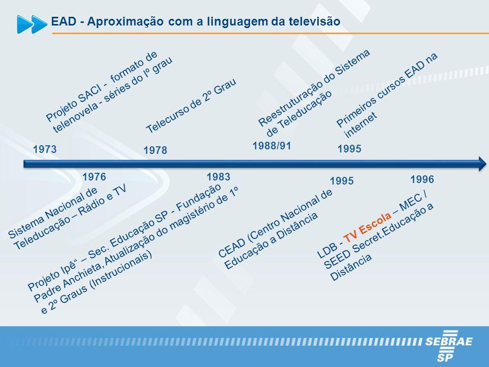 EAD - Aproximação com a linguagem da televisão