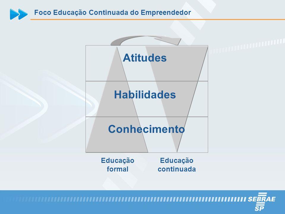 Atitudes Habilidades Conhecimento