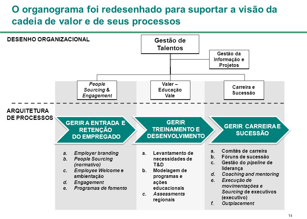 O organograma foi redesenhado para suportar a visão da cadeia de valor e de seus processos