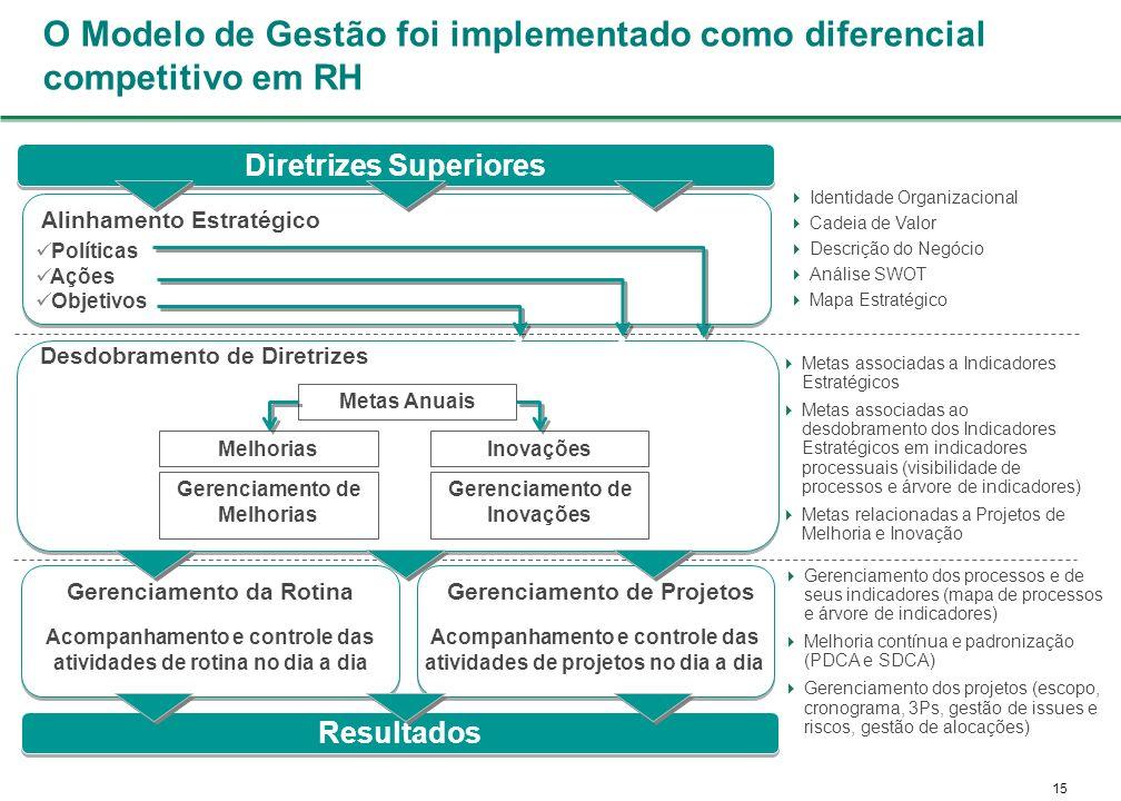 O Modelo de Gestão foi implementado como diferencial competitivo em RH