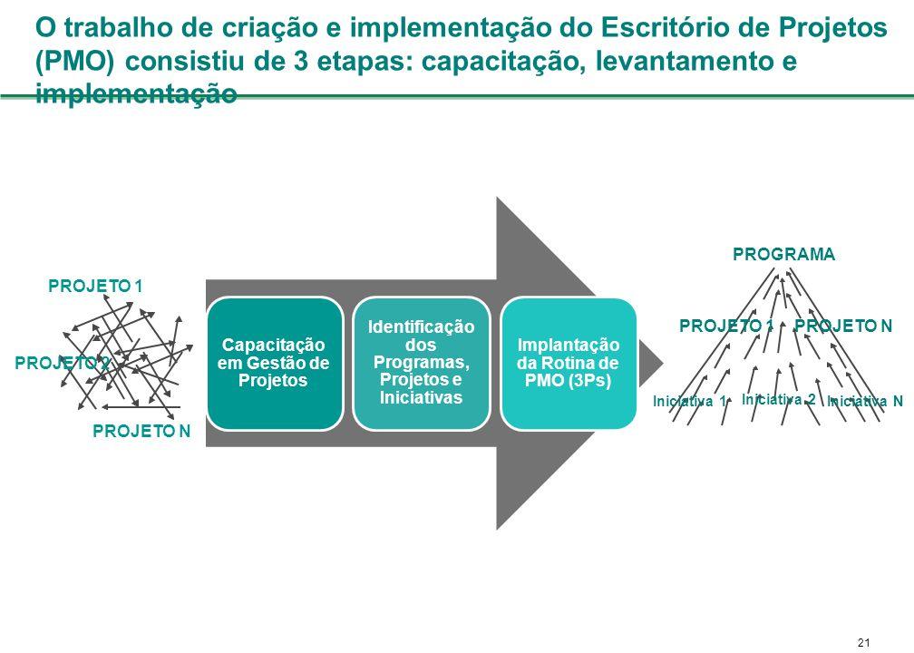 O trabalho de criação e implementação do Escritório de Projetos (PMO) consistiu de 3 etapas: capacitação, levantamento e implementação