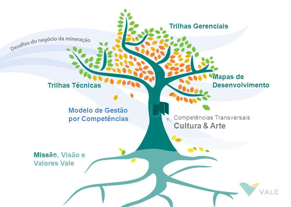 Cultura & Arte Trilhas Gerenciais Mapas de Desenvolvimento