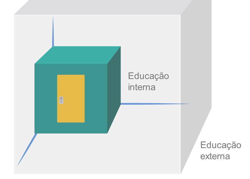 Educação interna Educação externa