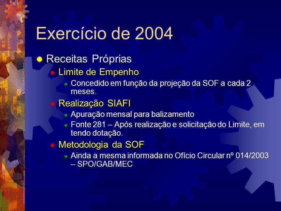 Exercício de 2004 Receitas Próprias Limite de Empenho Realização SIAFI