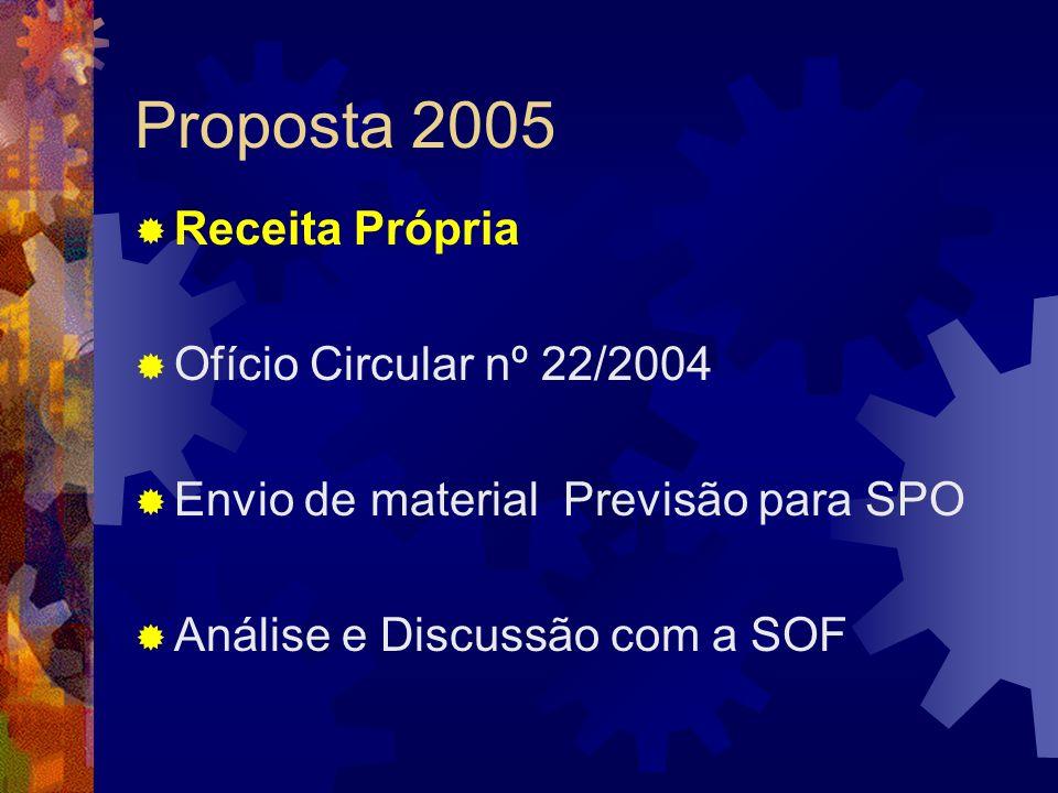 Proposta 2005 Receita Própria Ofício Circular nº 22/2004