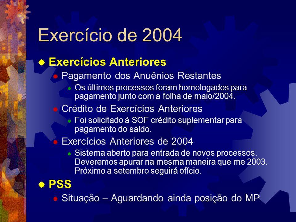 Exercício de 2004 Exercícios Anteriores PSS