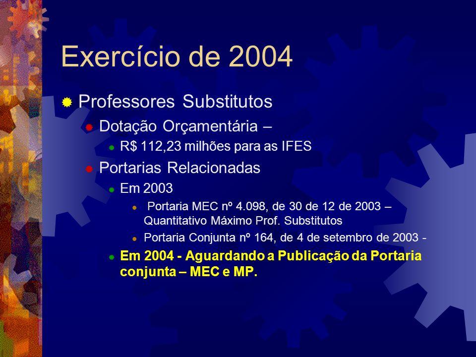 Exercício de 2004 Professores Substitutos Dotação Orçamentária –