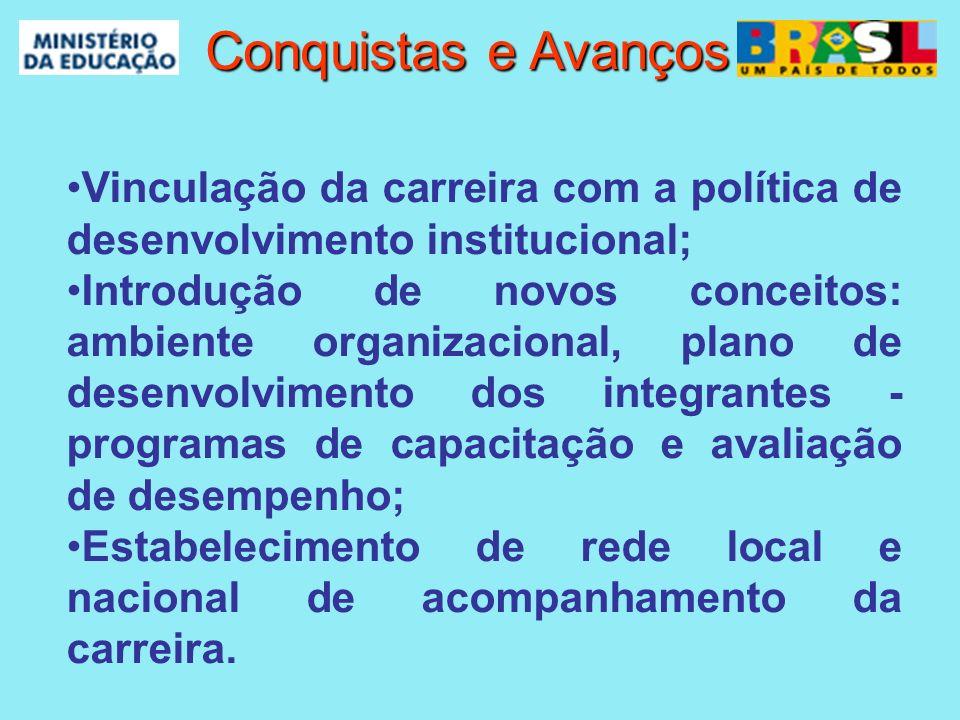 Conquistas e Avanços Vinculação da carreira com a política de desenvolvimento institucional;